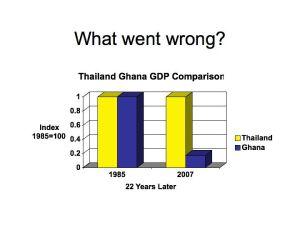 Thailand Ghana GDP Comparison