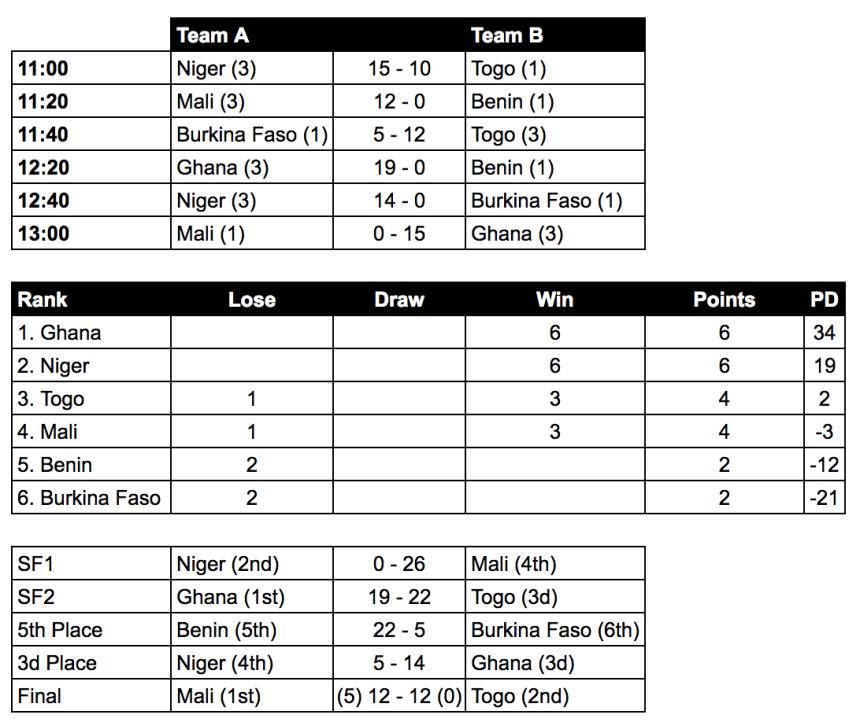 TogoPR07 Results